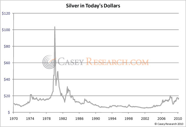 Silver has rallied as much as % from its low in August to April Silver price in April , it just reached half of Silver Inflation Adjusted in December