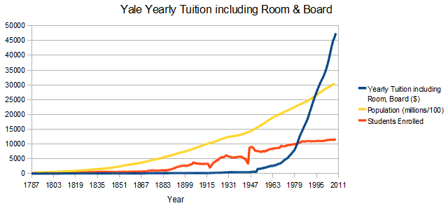 Yale University Tuition Room And Board