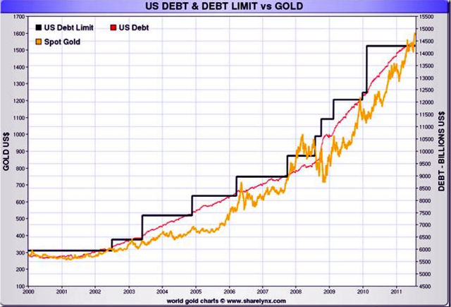 gold price vs debt