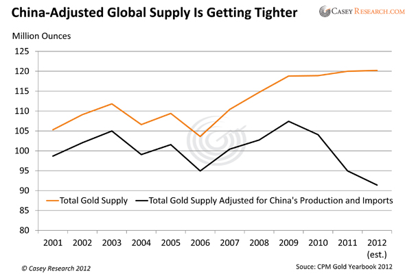 Copy of 121201 Gold Supply Excluding China 2.xlsx