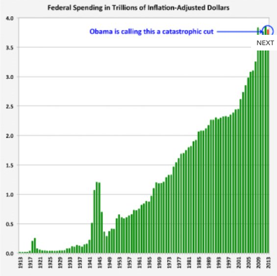 federal spending and sequester